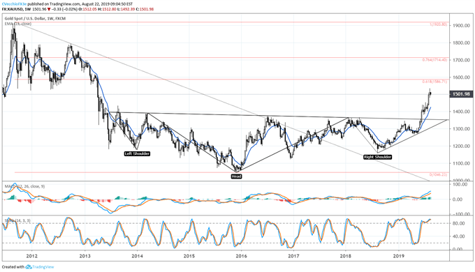 Gold Prices Maintain Uptrend, Eye Continuation Effort Around Jackson Hole