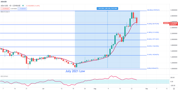 Bitcoin Reclaims $47,000 as Risk Sentiment Shifts to Kabul Attacks, Ether and Cardano Stall
