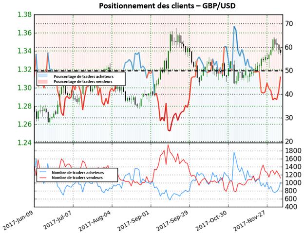 GBP/USD: la livre sterling s'affaiblit par rapport au dollar selon le sentiment des traders