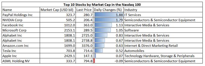Nasdaq 100 Hits All-Time High, Lifting Nikkei 225 and ASX 200