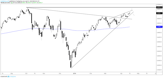 Dow daily chart, rising wedge, near record highs