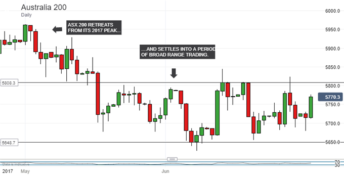ASX 200 Technical Analysis: Watch How The Pennant Plays Out