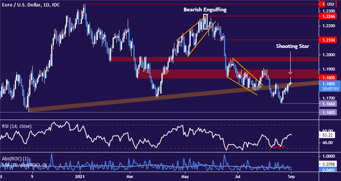 Euro May Fall vs. US Dollar If Chart Support Under 1.18 Gives Way