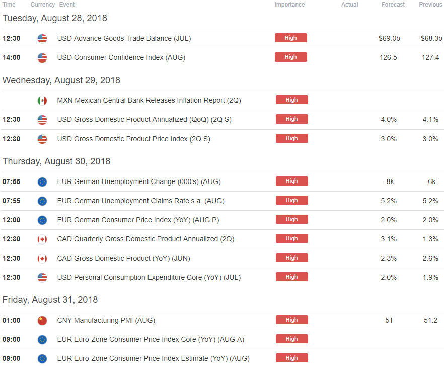 Key Event Risk This Week