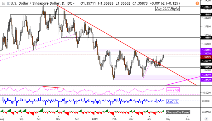 USD/PHP Uptrend Ahead? USD/SGD Aims for Range Ceiling, Breakout?