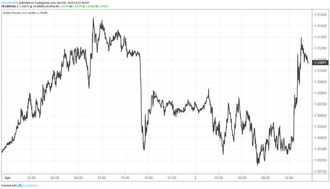 Brexit Latest: GBPUSD Moves Above 1.3100 as UK PM May Seeks Extension