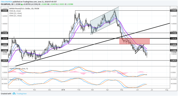 Central Bank Weekly: British Pound Carves Out Reversal Candles after BOE