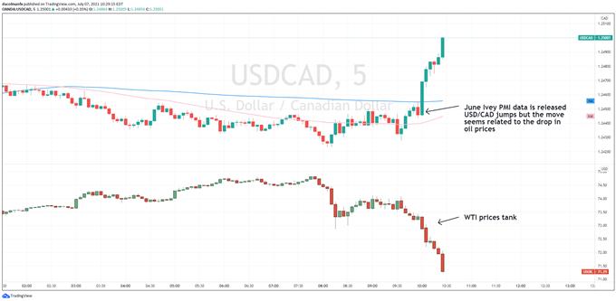 USDCAD chart vs WTI oil