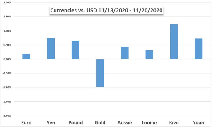 Grafico dollaro USA vs valute