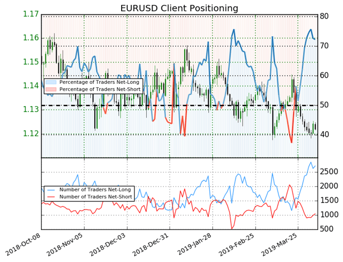 ig client sentiment index, eurusd price chart, eurusd positioning