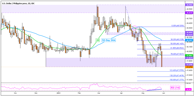Technical forecasts for US dollar: USD / SGD, USD / THB, USD / IDR, USD / PHP
