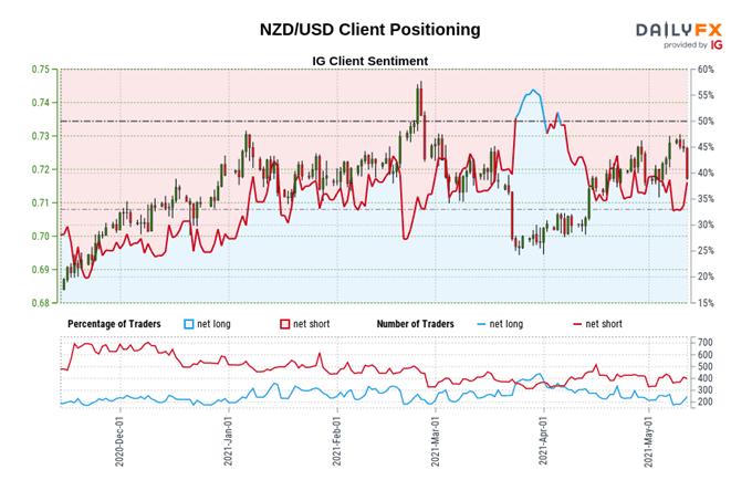 New Zealand Dollar Forecast: Bullish Breakouts Coming Soon? - Setups for NZD/JPY, NZD/USD