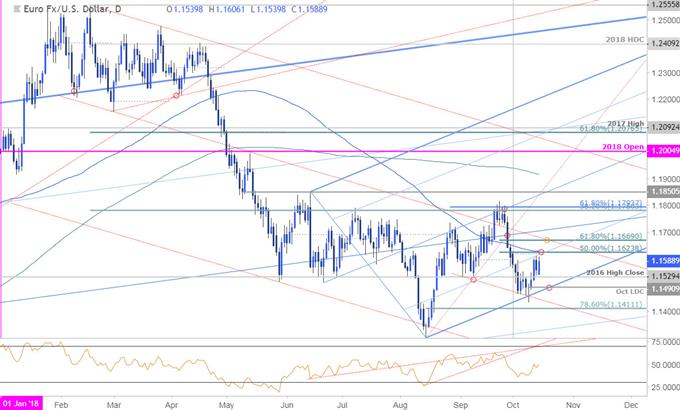 EUR/USD Price Chart - Daily