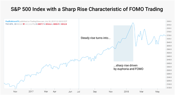 Chart showing S&P index with FOMO trading
