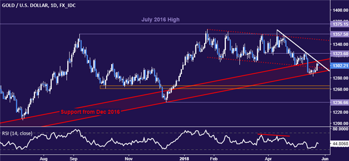 Gold price - daily chart