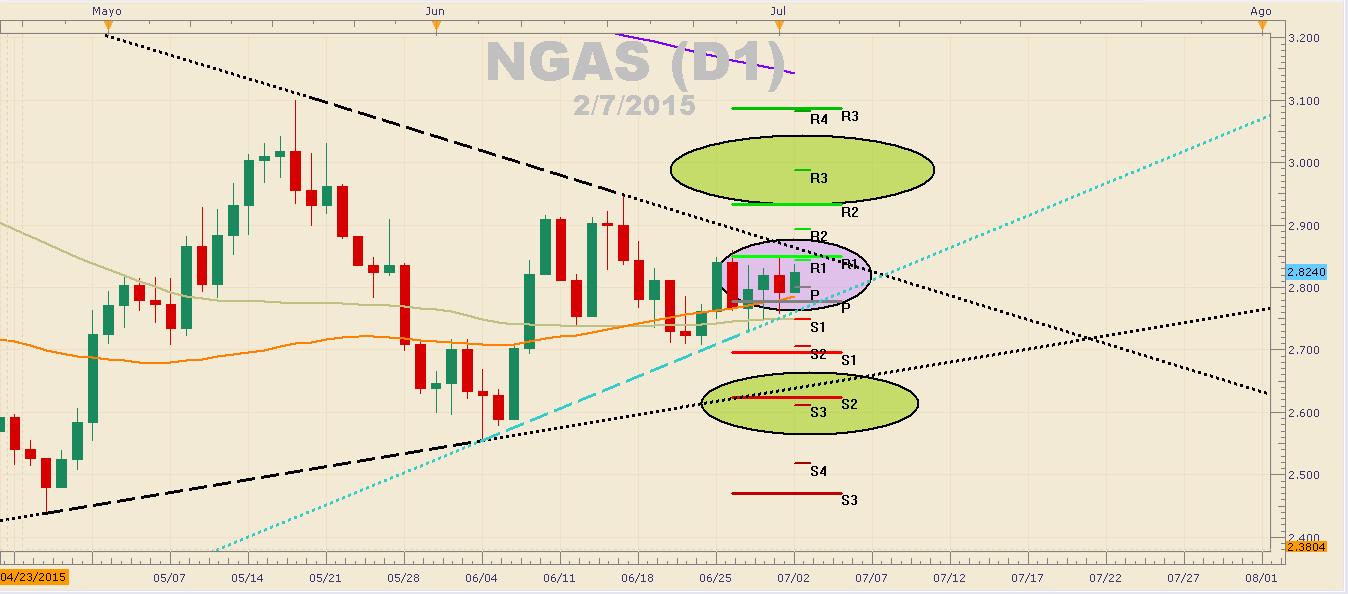 NGAS se encuentra en triángulo simétrico a la espera de una ruptura.