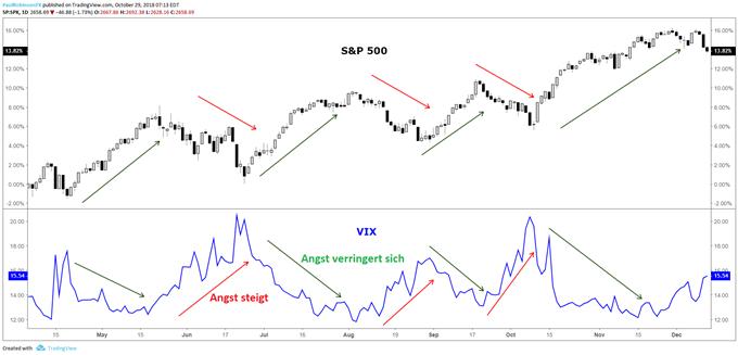 VIX steigt, wenn der S&P 500 fällt