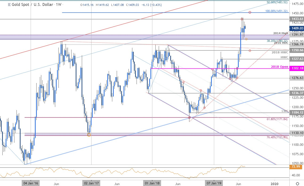 Gold Price Outlook Breakout Trade