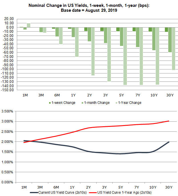 us treasury yield curve, us yield curve, yield curve inversion, us yield curve inversion