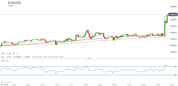 US Dollar Falls as Inflation Drops to 1.6% in June, Retail Sales Drop Too