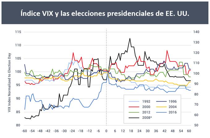 VIX_elecciones1