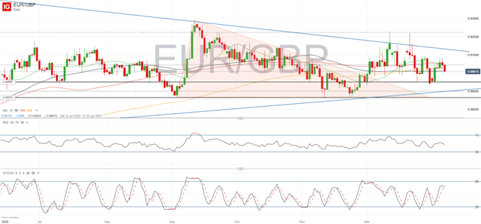 British Pound (GBP) Latest: Negative Rates and New Lockdown Limit Downside in EUR/GBP