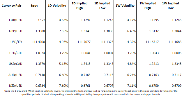 Forex Market Implied Volatility and Trading Ranges for GBP, USD, EUR, JPY, CAD, AUD, NZD, CHF