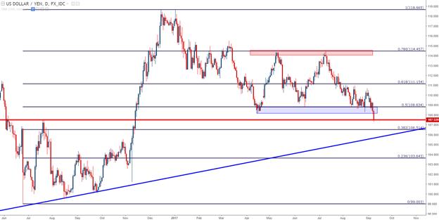 GBP Rallies Ahead of U.K. Inflation, BoE; USD/JPY Breaks the Range