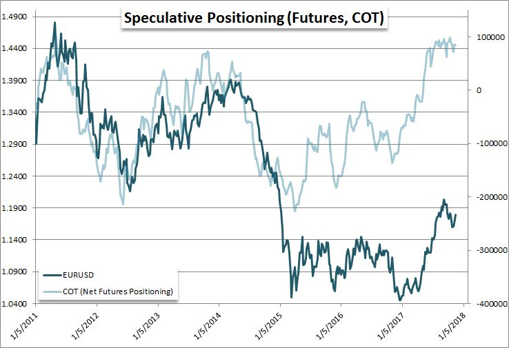 Eur Usd Adds A Third Fundamental Weight To Test 2017 S Prevailing Trend