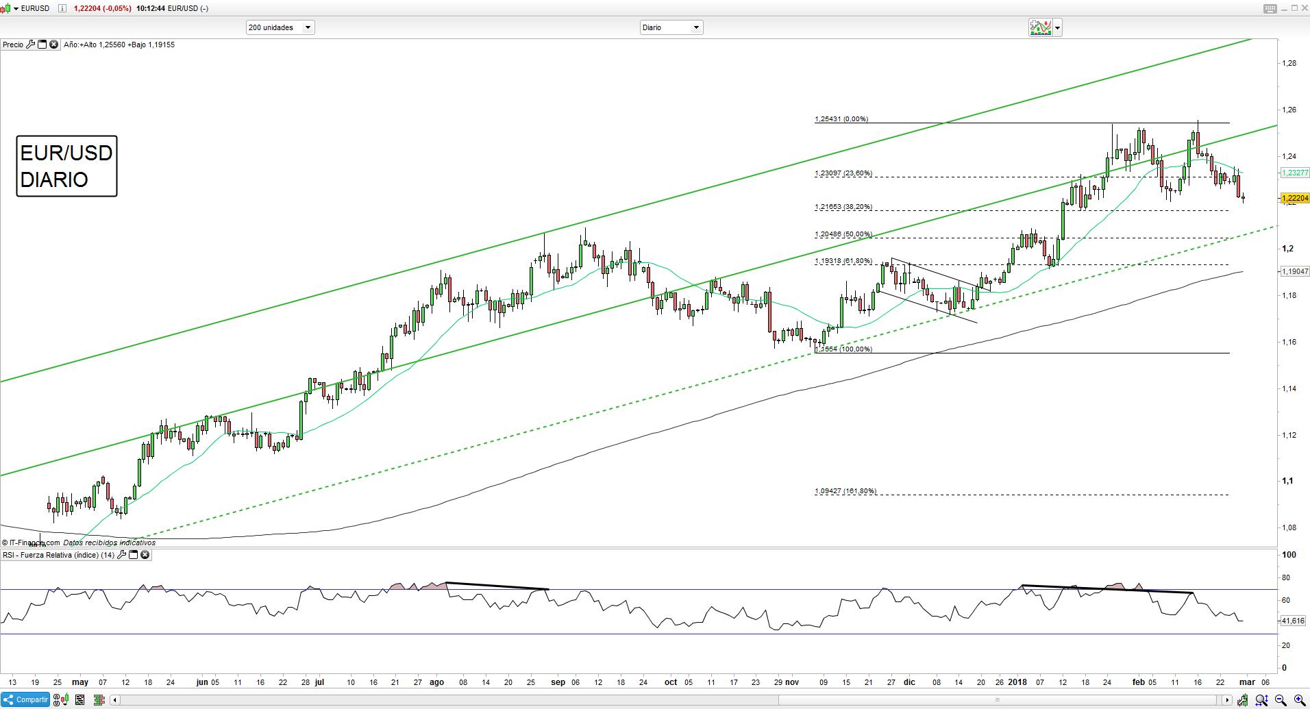 Trading y análisis técnico del Euro Dólar después del IPC y antes del PIB