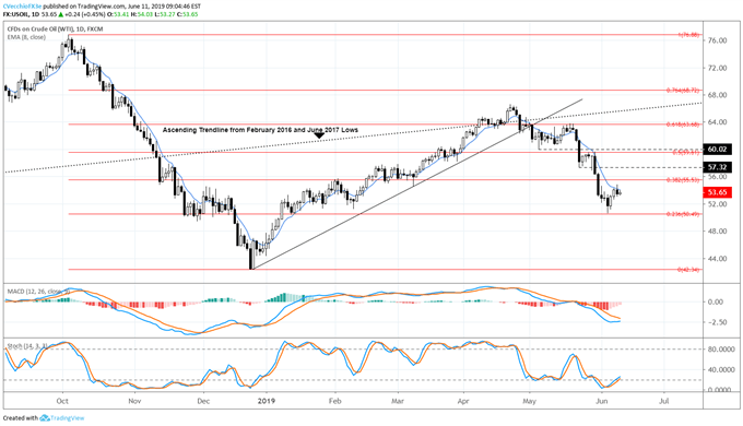 oil price, oil technical analysis, oil chart, oil price forecast, oil price chart