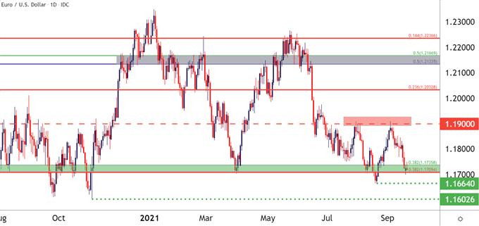 EURUSD Daily Price Chart