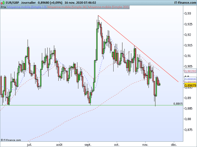 EUR/GBP : L'euro et la livre dans l'attente de l'issue des négociations.