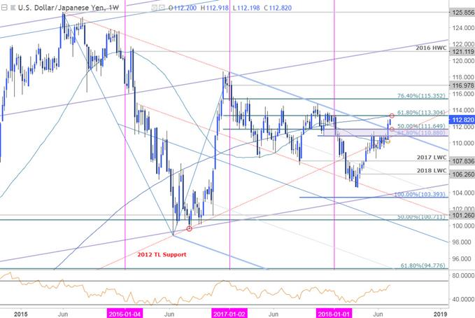 USD/JPY-Wochenchart