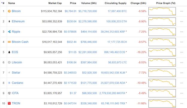 Ataque cibernético a Coinrail colapsa a Bitcoin (-13%)