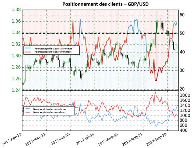 GBP/USD: Maintenant en dominance acheteuse, nous préférons les opérations vendeuses