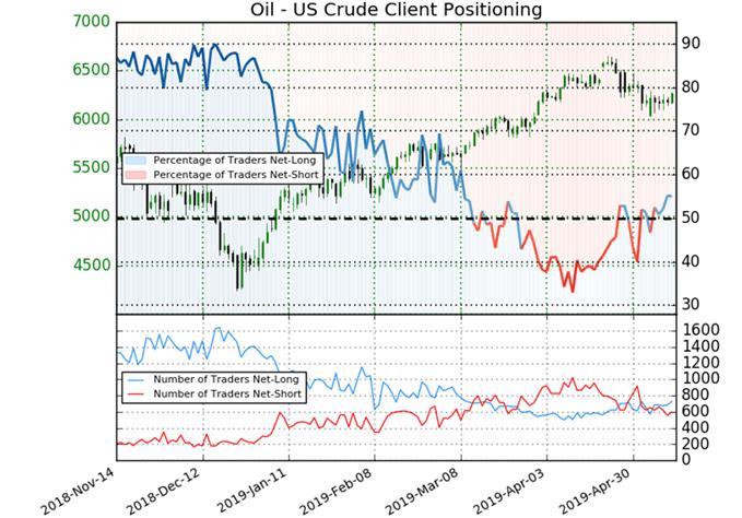 Latest crude oil positioning data.