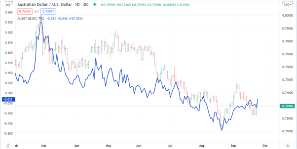 Australian Dollar Outlook: China, Energy and Yields in Play. What Will Drive AUD/USD?