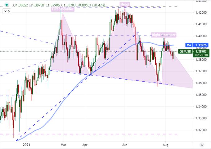 GBP/USD Khung D1