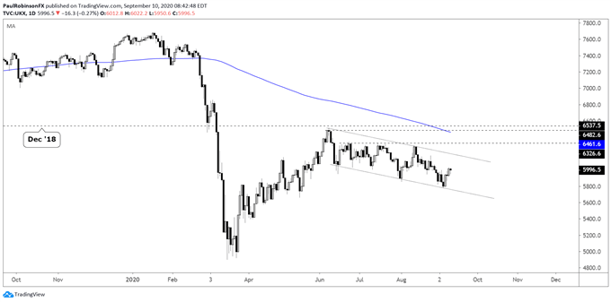 Stuck in Channel, Waiting on Actionable Price Action