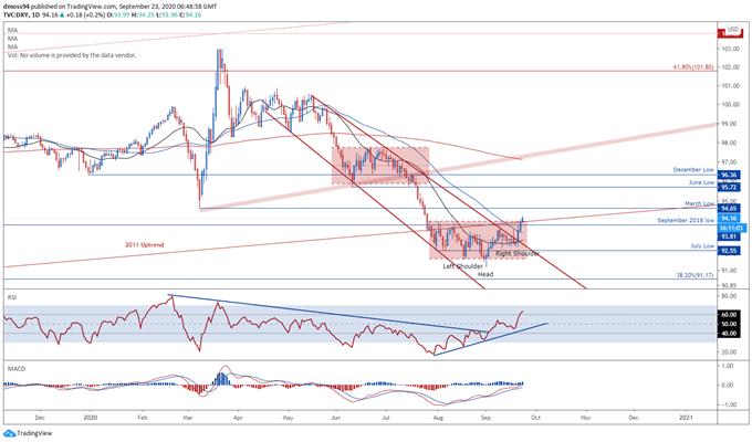 Il dollaro USA segue il cambiamento del sentimento di rischio nonostante la testimonianza di Powell