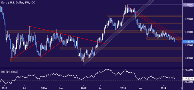 EUR/USD Technical Analysis: Euro Drops to 2-Year Low. Now What?