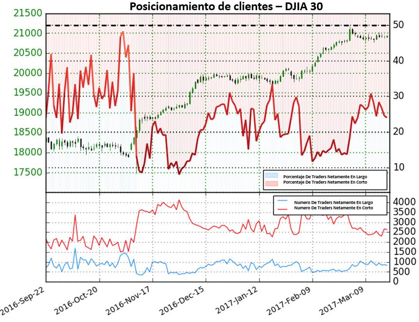 Pronostico para el Dow Jones indica continuación al alza