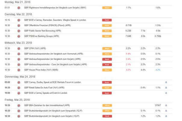 Pfund Sterling Prognose: Fundamentaldaten stehen im Fokus der GBP/USD und EUR/GBP Händler