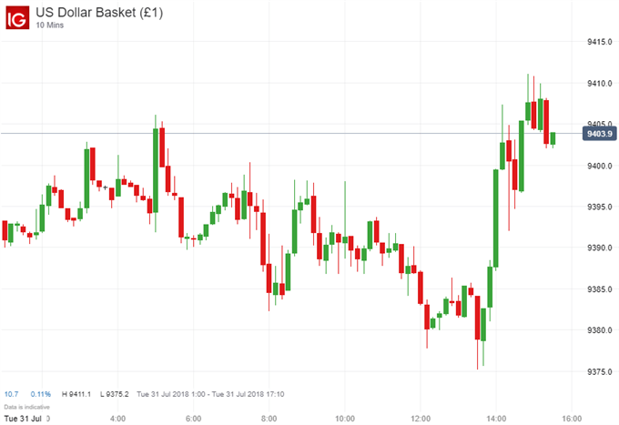 US Dollar Holds Near Highs as Confidence Climbs in July