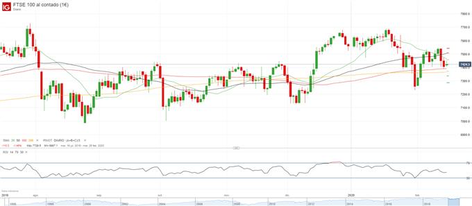 Repaso a las bolsas europeas: IBEX 35, FTSE 100 y DAX 30