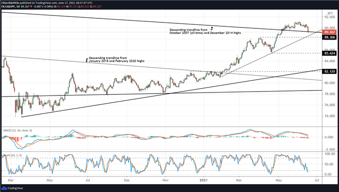 Canadian Dollar Technical Analysis: A Quick Trip to Support