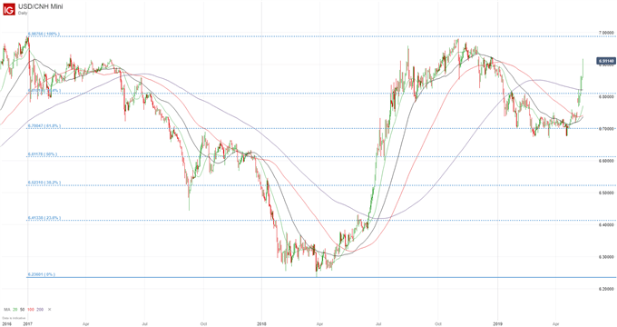 USDCNH: Why 7.00 is the Spot to Watch in the US-China Trade War