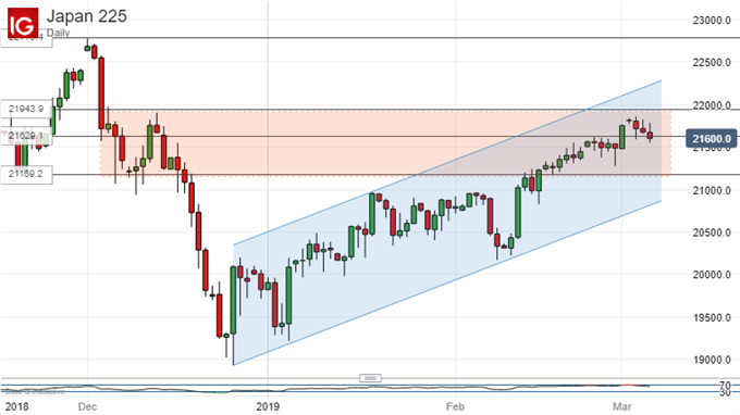 Nikkei 225 Technical Analysis: Uptrend Shows Signs of  Topping Out
