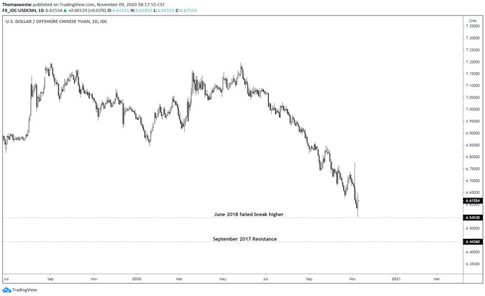 USDCNH price chart